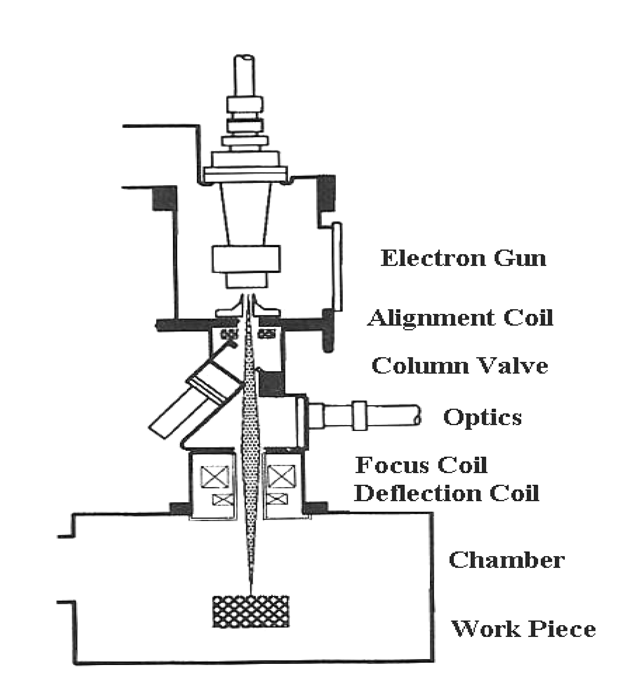 electron beam welding process